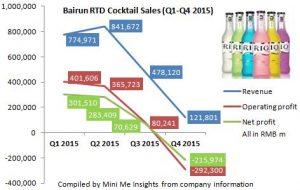 Bairun RTD sales Q1-Q4 2015