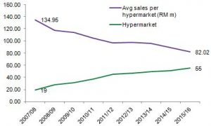 Tesco average sales per hypermarket