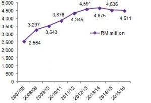 Tesco malaysia revenue
