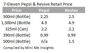 7-Eleven Pepsi 7-11 price