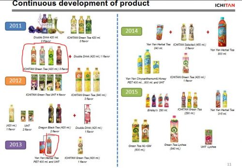 Ichitan product development Indonesia