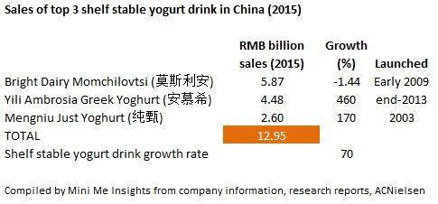 Shelf stable yogurt drink sales