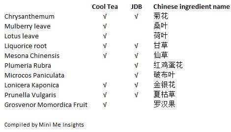 Cool tea vs JDB ingredient