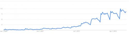 Interest about chia seed - Google Trend