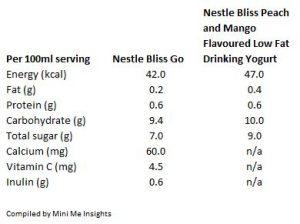 Nestle Bliss Go Nutrition value