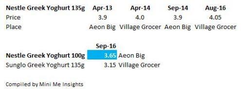 Nestle Greek vs Sunglo price