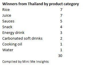superior-taste-thailand-winners