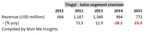 tingyi-juice-sales