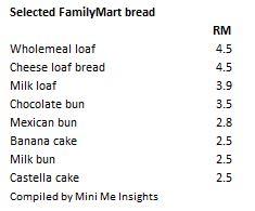 familymart-bread