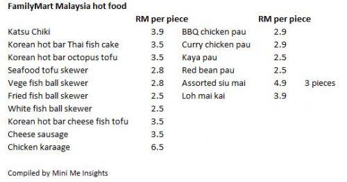 familymart-hot-food-price
