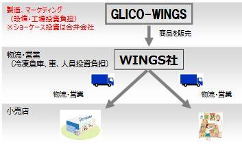 From Ezaki Glico presentation material