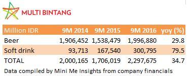 multi-bintang-9m-revenues