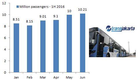 transjakarta-ridership-2016-1h