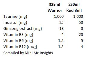 nutritional-info-warrior-vs-redbull