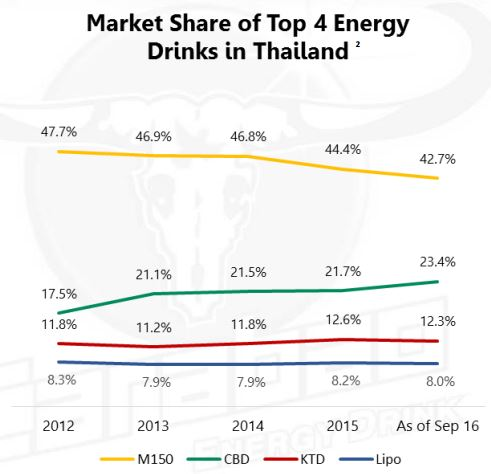Energy Drink Market Segmentation