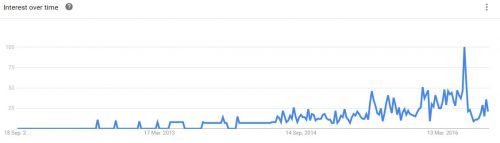 Google Trends for overnight oats (Malaysia)